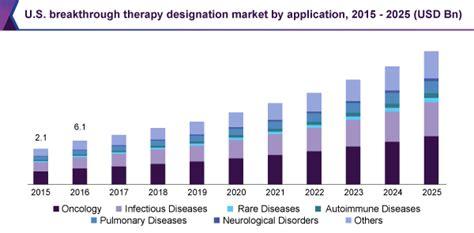 breakthrough therapy designation breakthrough therapy designation market size is set to hit