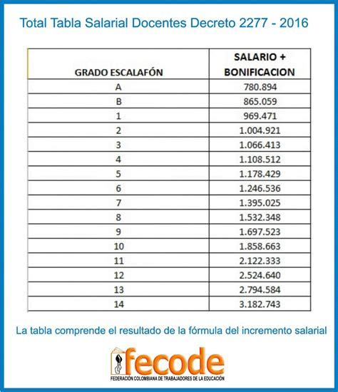 rectoria instenalco incremento salarial 2016 para docentes 2277 1278 y etnoeducadores