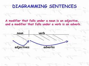 Grade 5 English Examples Of Diagramming Sentences