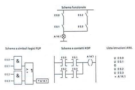dispense plc plc programmable logic controller appunti
