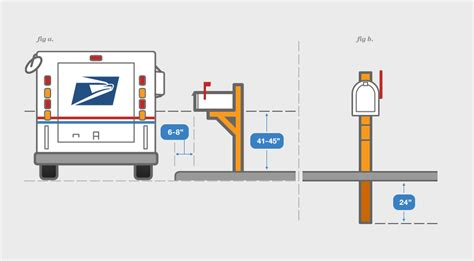 does usps deliver to your door mailbox buying guide mailboxuniverse