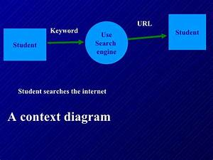 Hsc Context And Data Flow Diagrams   Dfd