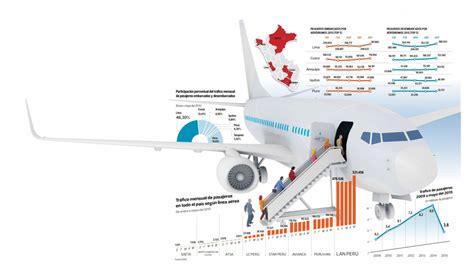 boeing 737 300 plan si鑒es mercado aerocomercial la pelea de cinco grandes competidores economía perú el comercio perú