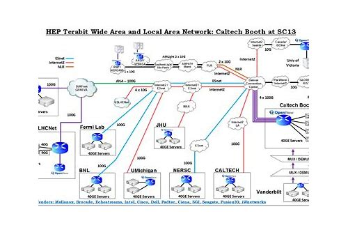 free download storage area network pdf