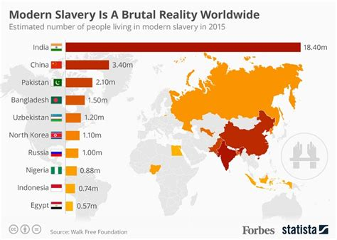 India has over 18 million modern-day slaves: Global ...