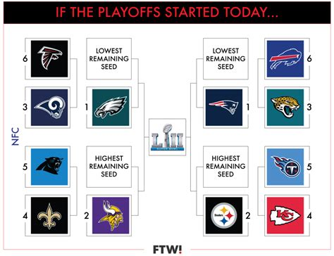 A Visual Guide To The Current Nfl Playoff Picture In Week