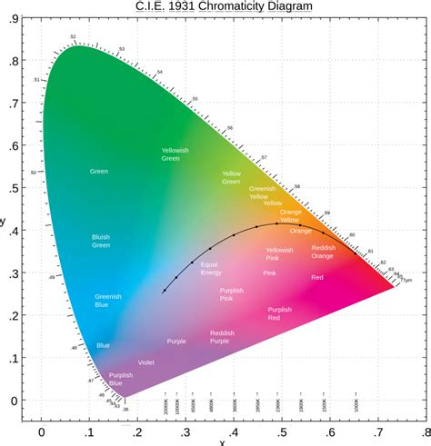 color color diagram a beginner s guide to cie colorimetry color and