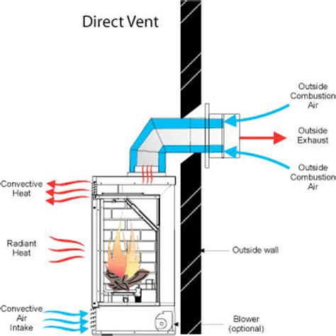 venting options proper ventilation information venting for