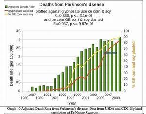 Preventing Parkinson U2019s And Neuropathy  U2013 Jane U0026 39 S Healthy Kitchen