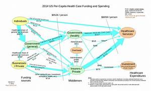 Health Care Funding In The Us