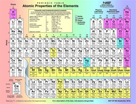 periodic table of elements big pictures search results for periodic table image large calendar