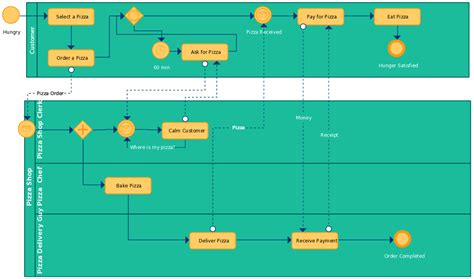 importance  business process modeling   business