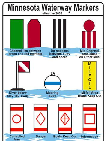 Boating Signs And Buoys by White Buoy With Orange Markings And Black Lettering