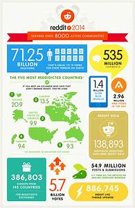 Reddit Recap 2014  Infographic