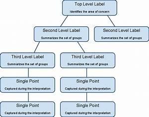 Aoa Diagramming Method