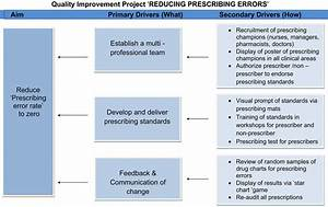 Medication Chart Errors Quality Improvement Project To Reduce Paediatric