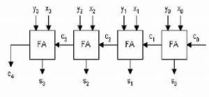 Figure1  Block Diagram Of Rca