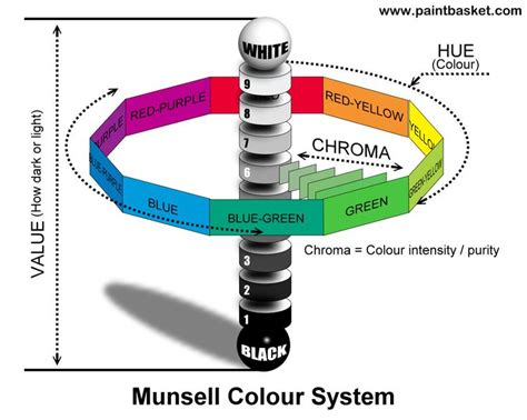 1000 ideas about munsell color system on