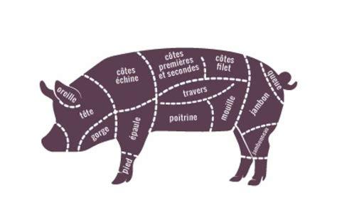 cuisiner la viande planche de découpe du porc technique de cuisine