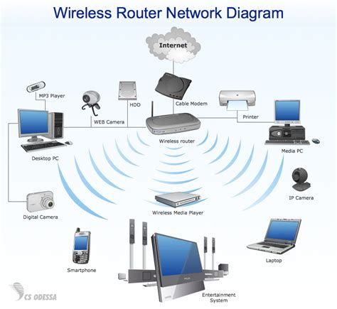 Wireles Home Network Setup Diagram by Network Diagram Wireless Network Wireless Router Network