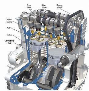 The Difference Between Car Engines