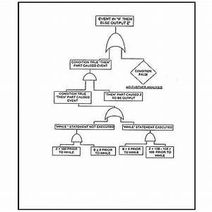 In Focus  Root Cause Analysis Methods