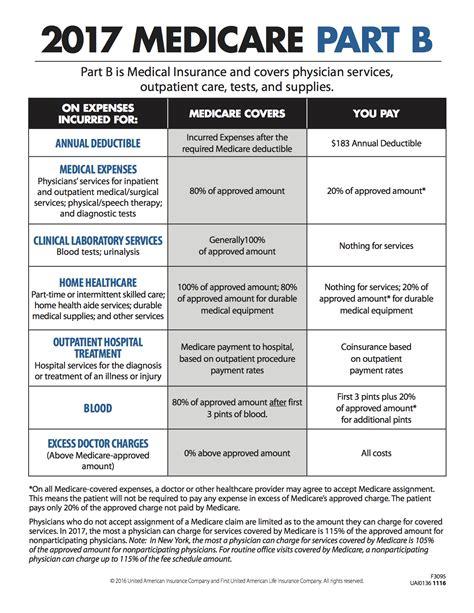 Medicare Advantage Part C Prescription Drug Plans
