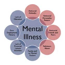 mental health  Mental Health and Behavior Cancer--Coping with Cancer