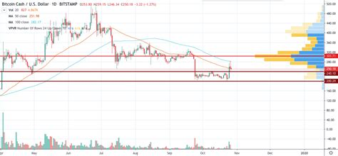 Bitcoin cash price prediction and forecast data for 2025. Bitcoin Price Analysis in 2020\2025: How Much Might ...