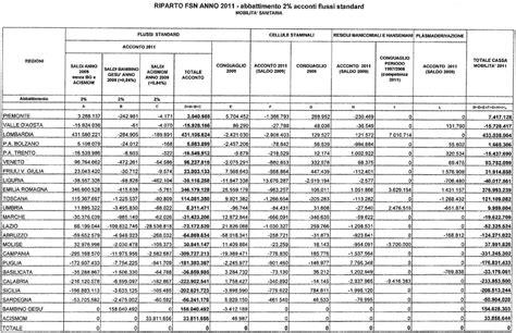 mobilità interregionale medici riparto 2011 accordo sulla mobilit 224 sanitaria