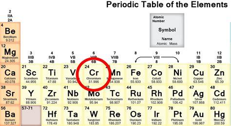 Chromium Periodic Table Choice Image  Periodic Table Of