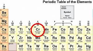 periodic table cr - 28 images - cr element periodic table ...