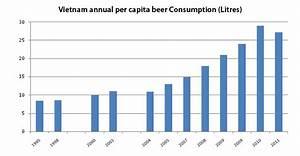 Vietnam beer market - Pomegranate Asia   Beer & Beverage ...