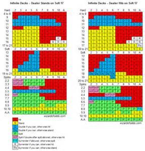 Blackjack Basic Strategy Chart 6 Decks