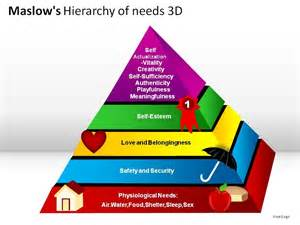 Maslow's Hierarchy of Needs 3D