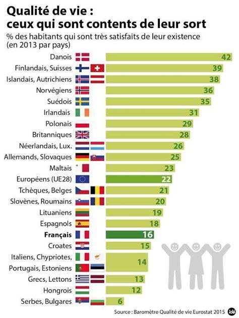 classement cuisinistes qualité le pays d europe qui a la meilleure qualité de vie est