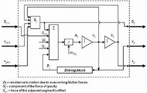A Block Diagram Of The Model Of A Driving Segment In The