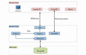 Technology Stack Diagram Of Multiscript Platform