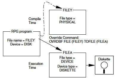 overriding  redirecting file input  output  ibm