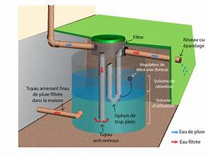 Système De Récupération D Eau De Pluie : r cup ration d 39 eau de pluie ~ Dailycaller-alerts.com Idées de Décoration