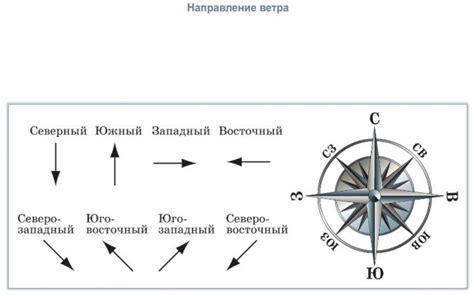 Как измерить скорость ветра самому без приборов измеряющих силу ветра?
