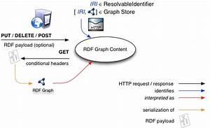 Sparql 1 1 Graph Store  Protocol