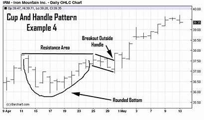 Handle Cup Pattern Breakout Recognition Directional Chart