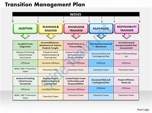 project transition plan ppt fitfloptwinfo With software project transition plan template