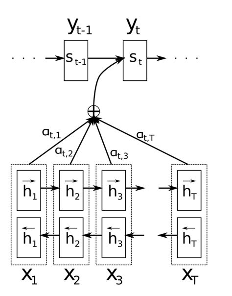 Attention and Memory in Deep Learning and NLP – WildML