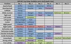 Updated Washington Redskins Depth Chart After The 2013 Nfl