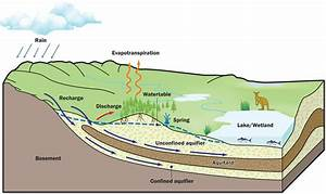 groundwater (lesson 0016) - TQA explorer