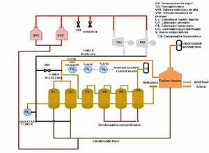 Diagrama De Flujo De Proceso De Los Centrales De La