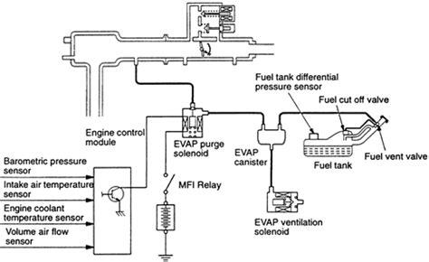 Idle Below Rpm Check Engine Light Fixya