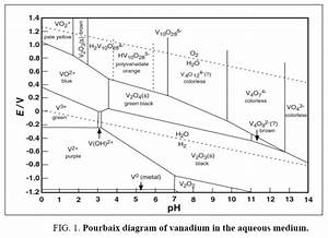 Selective Leaching Of Vanadium From Boiler Oiled Ash